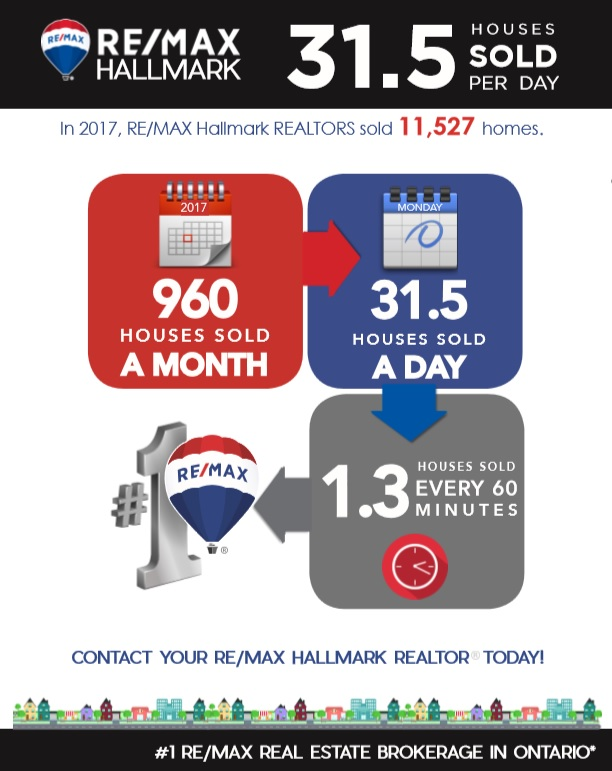 RE/MAX by the numbers